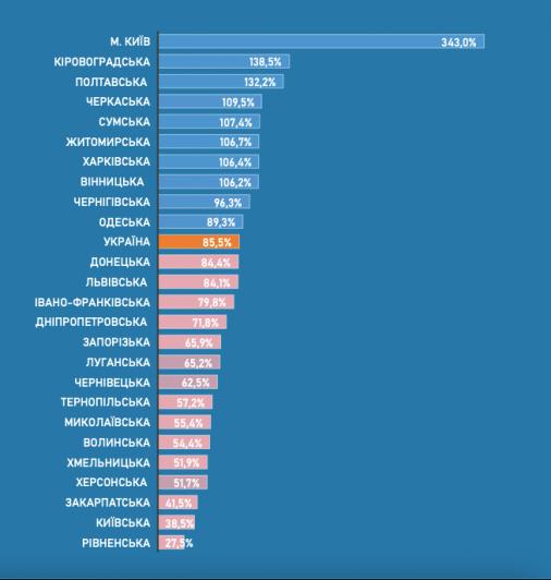 Громади Кіровоградщини лідирують в Україні за рівнем капітальних видатків місцевих бюджетів