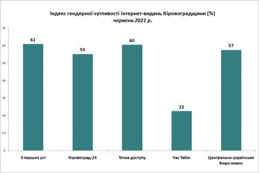 Які медіа Кіровоградщини виявилися найбільш гендерночутливими?
